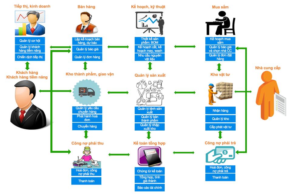 so-do-du-lieu-infor-cloud-suite-industrial