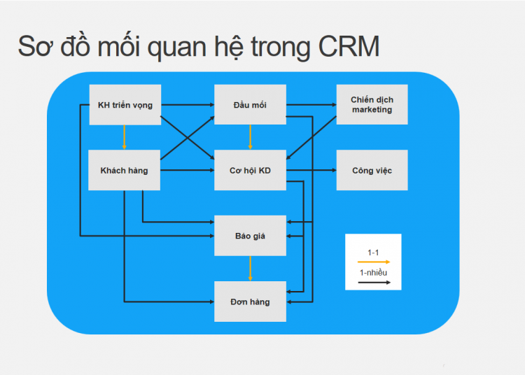 so-do-moi-quan-he-trong-phan-mem-crm
